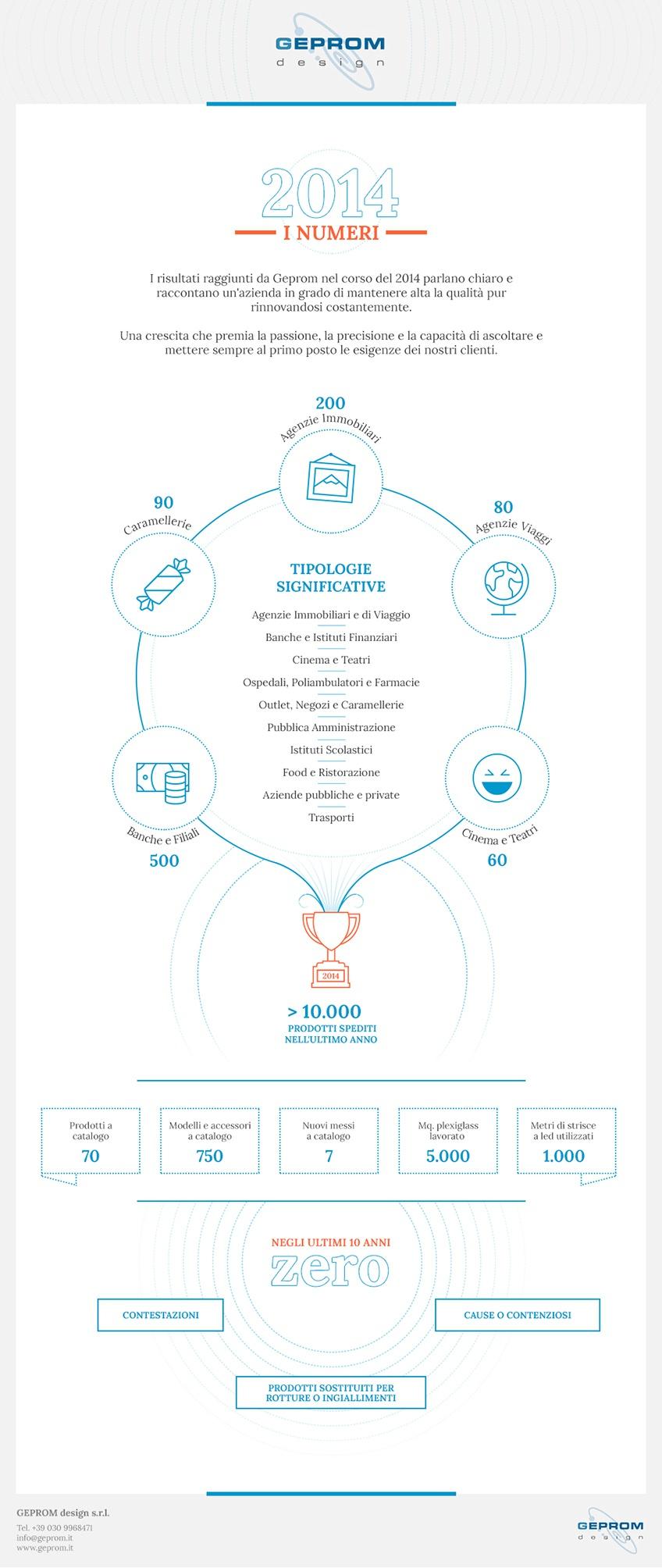 infografica-geprom
